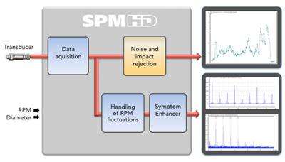 SPM HD Schema
