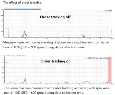 Order Tracking On/Off