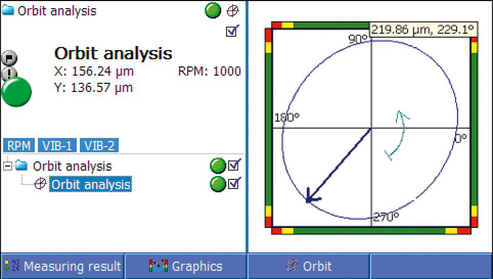 Orbit Analyse